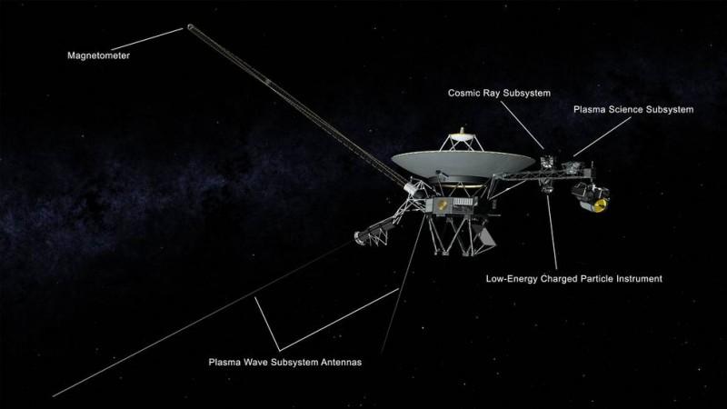 As NASA's Voyager 1 Surveys Interstellar Space, Its Density Measurements Are Making Waves