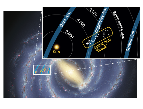 The Milky Way diagnosed with a broken arm